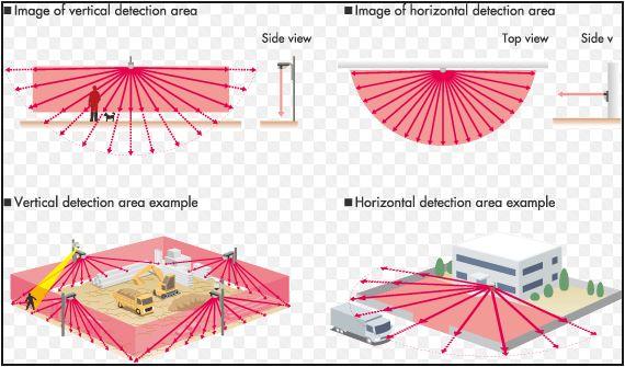Antintrusione Protezioni Perimetrali - 1